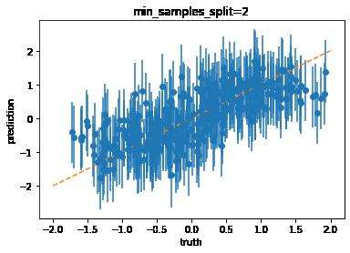 2A ml - Tree, hyperparamètres, overfitting — Python dans tous ses