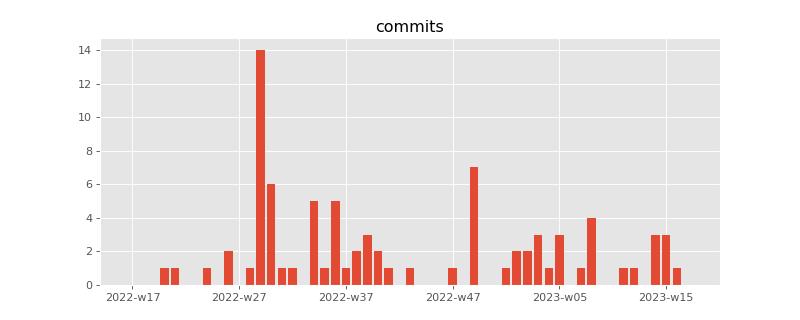 Changes — Python dans tous ses états 0 8 2460