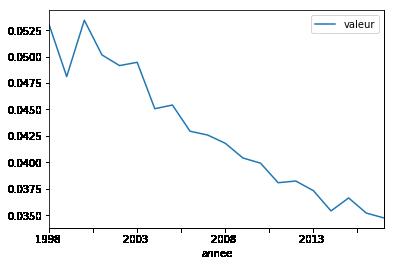 2A i - Table de mortalité dans plusieurs containers — Python
