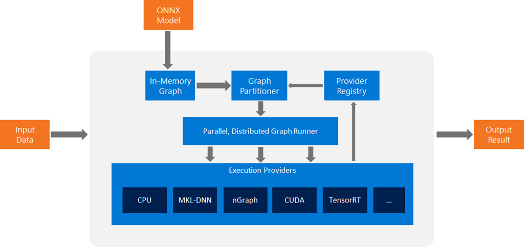 Deploy machine learned models with ONNX — jupytalk 0 2 503