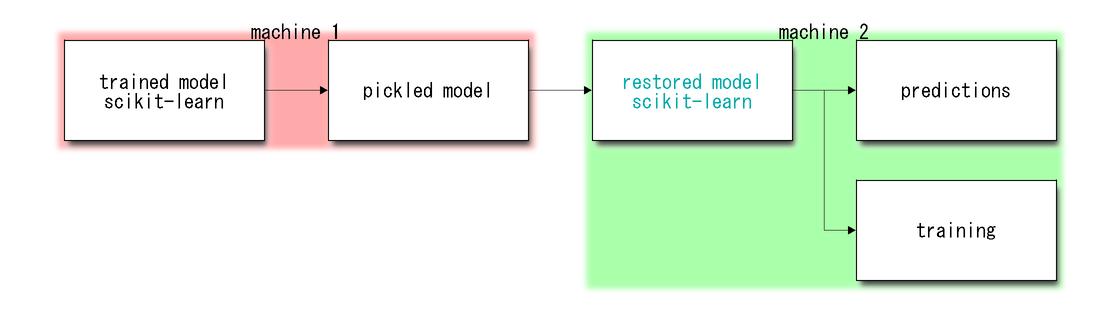 ONNX, scikit-learn, persistence, deployment — jupytalk 0 2 503