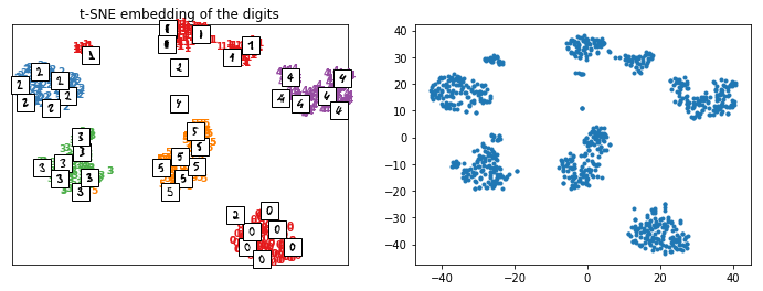 Predictable t-SNE — mlinsights