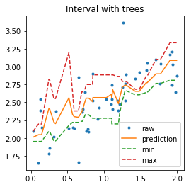 Regression with confidence interval — mlinsights